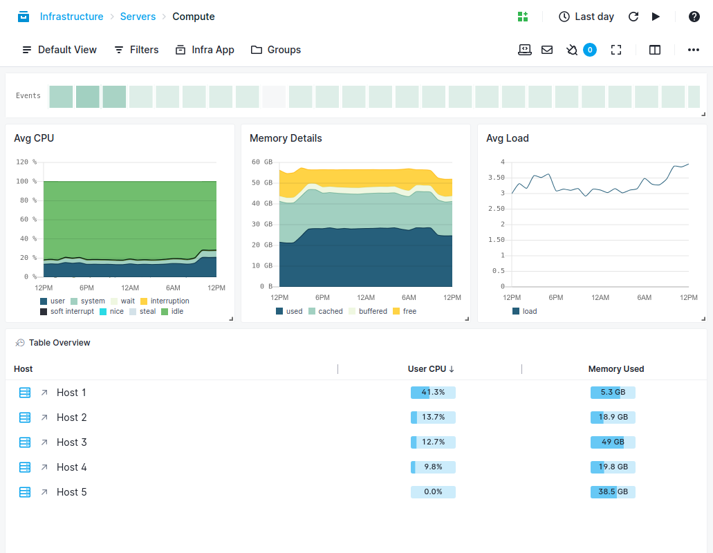 Monitor Cassandra Metrics, Logs, and Events in Real Time